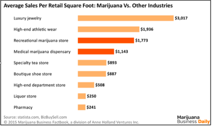 On average, marijuana dispensaries produce more revenue per square foot than most other types of retail stores.